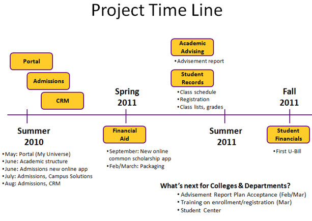 how to explain timeline for a project